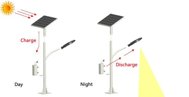 How Solar Light Works